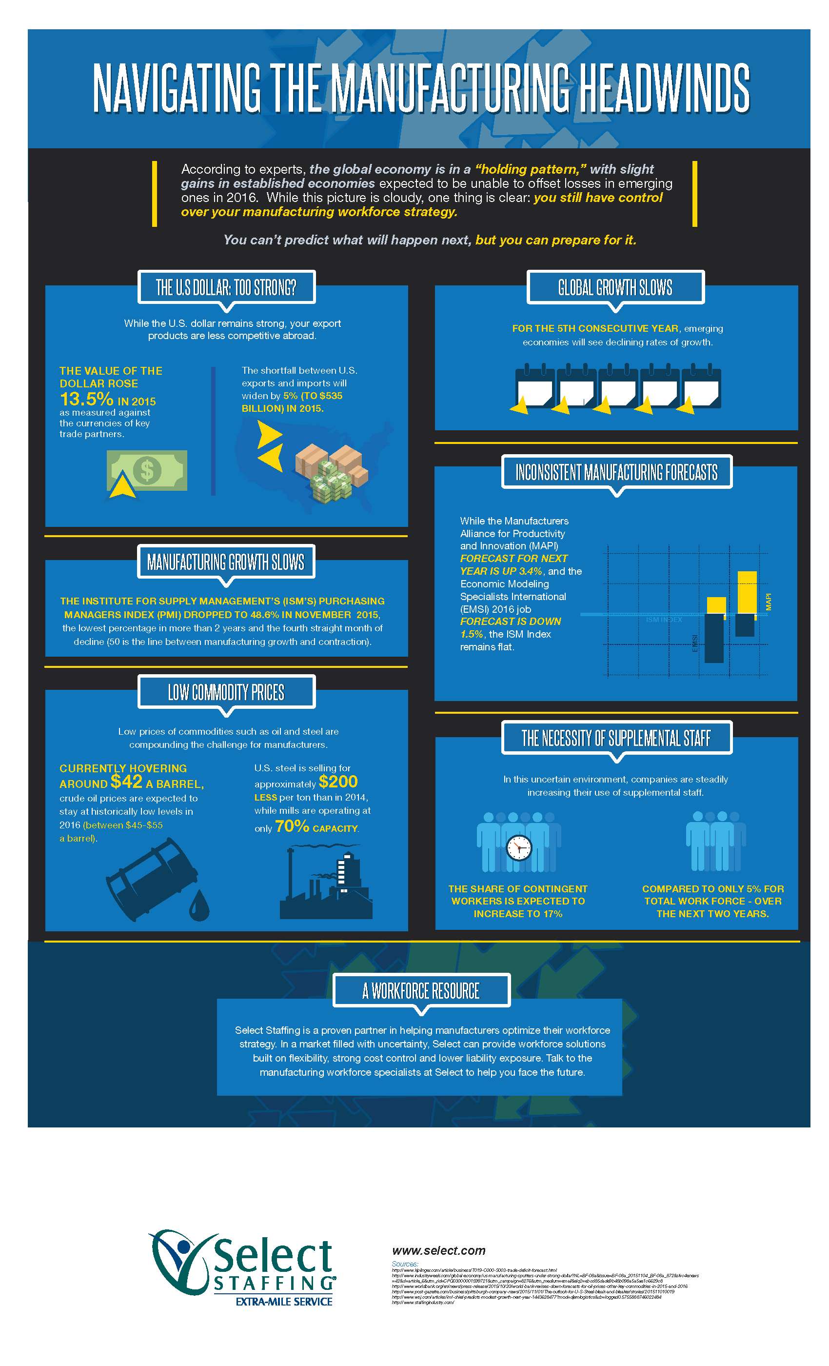 Navigating the Manufacturing Headwinds - Infographic